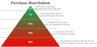 Purchase Distribution